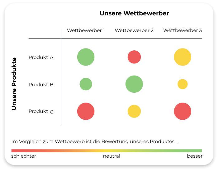 Wettbewerber-Vergleich-Matrix