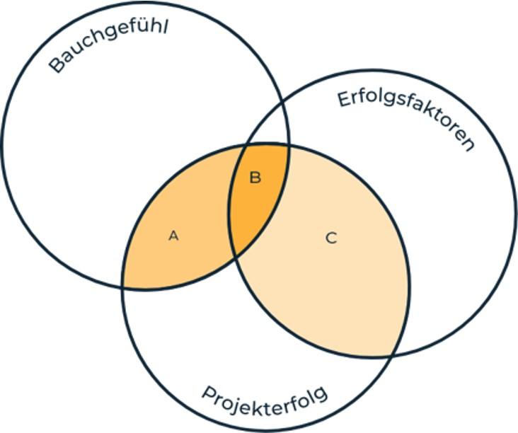 Venn_Diagramm